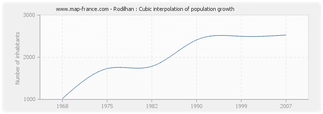 Rodilhan : Cubic interpolation of population growth