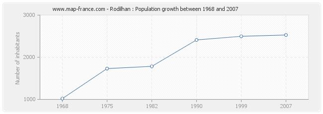 Population Rodilhan
