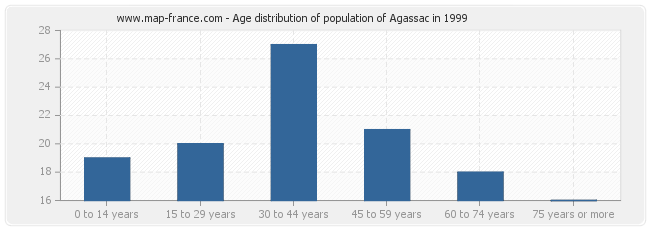 Age distribution of population of Agassac in 1999