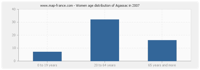 Women age distribution of Agassac in 2007