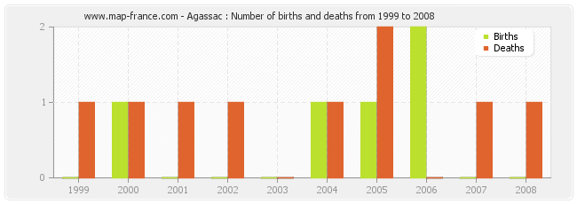 Agassac : Number of births and deaths from 1999 to 2008