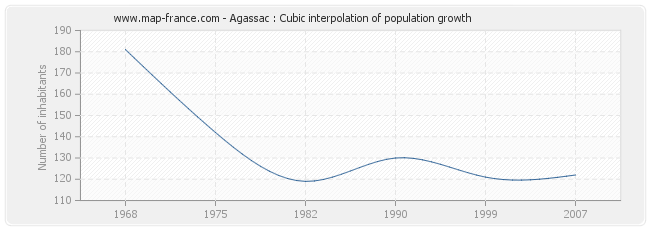 Agassac : Cubic interpolation of population growth