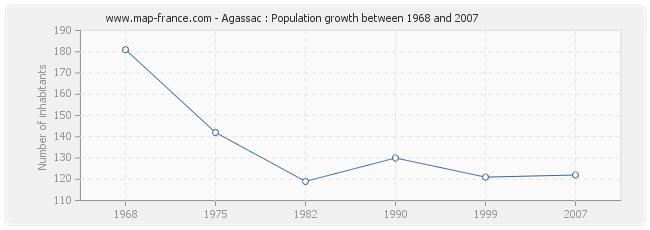 Population Agassac