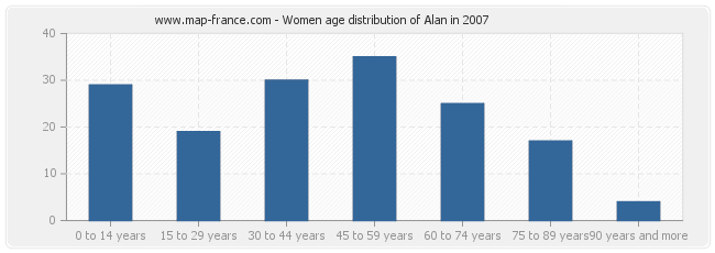 Women age distribution of Alan in 2007