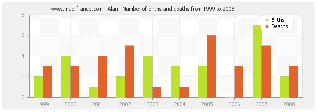 Alan : Number of births and deaths from 1999 to 2008