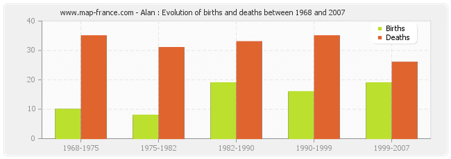 Alan : Evolution of births and deaths between 1968 and 2007