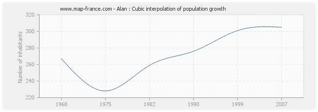 Alan : Cubic interpolation of population growth