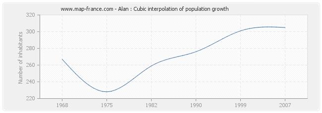 Alan : Cubic interpolation of population growth