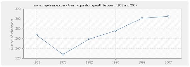 Population Alan