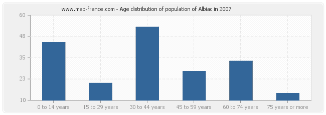 Age distribution of population of Albiac in 2007