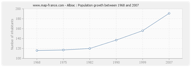 Population Albiac