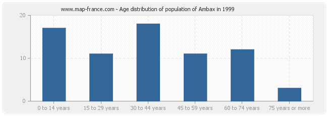 Age distribution of population of Ambax in 1999