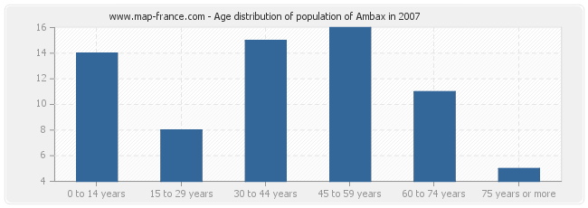 Age distribution of population of Ambax in 2007