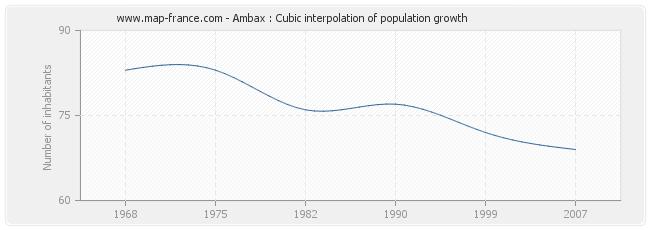 Ambax : Cubic interpolation of population growth