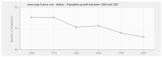 Population Ambax