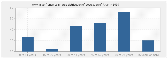 Age distribution of population of Anan in 1999