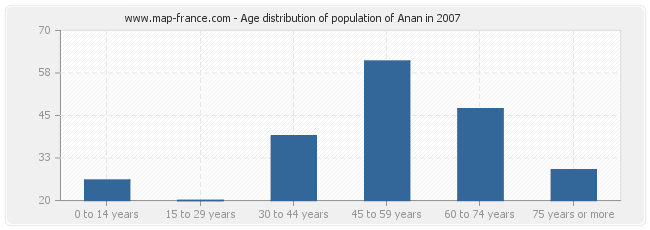 Age distribution of population of Anan in 2007