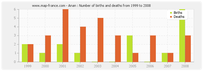 Anan : Number of births and deaths from 1999 to 2008