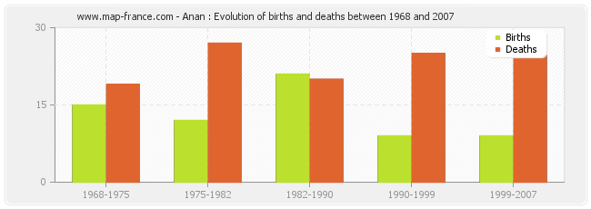 Anan : Evolution of births and deaths between 1968 and 2007