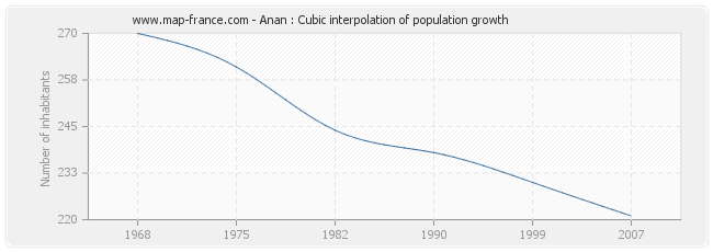 Anan : Cubic interpolation of population growth