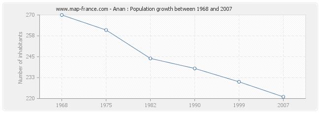 Population Anan