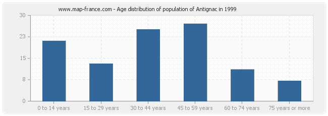 Age distribution of population of Antignac in 1999
