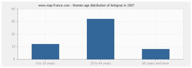 Women age distribution of Antignac in 2007