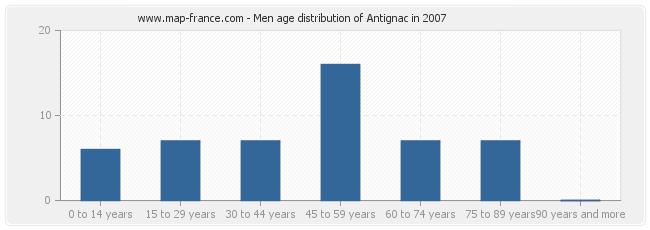 Men age distribution of Antignac in 2007