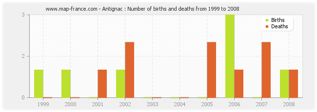 Antignac : Number of births and deaths from 1999 to 2008