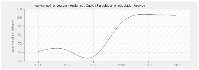 Antignac : Cubic interpolation of population growth