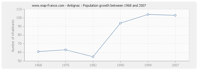 Population Antignac