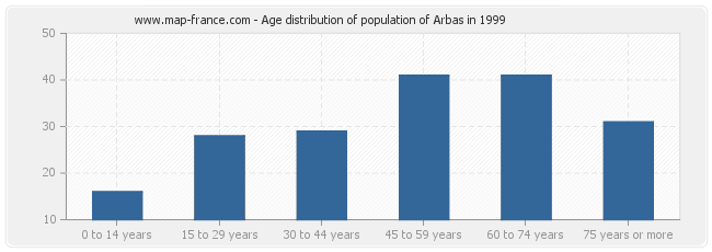 Age distribution of population of Arbas in 1999