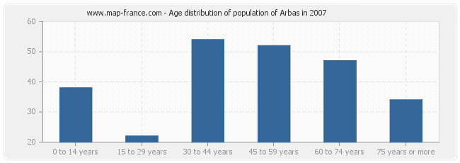 Age distribution of population of Arbas in 2007