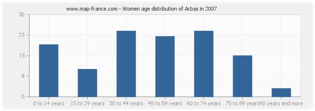 Women age distribution of Arbas in 2007