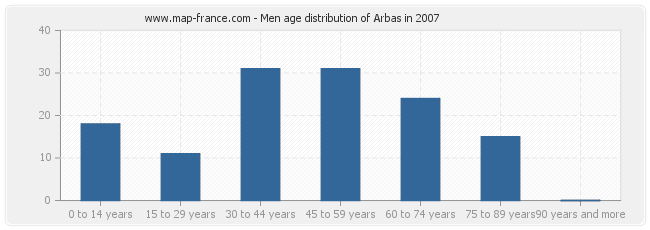 Men age distribution of Arbas in 2007