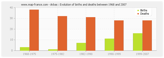 Arbas : Evolution of births and deaths between 1968 and 2007