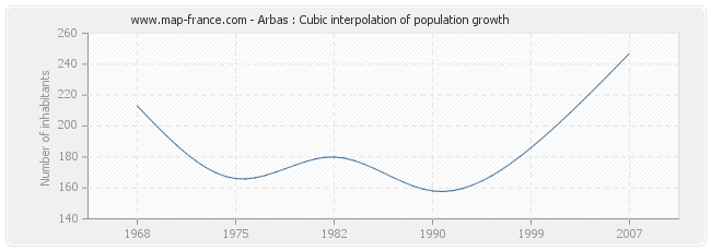 Arbas : Cubic interpolation of population growth