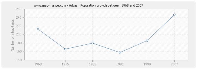 Population Arbas