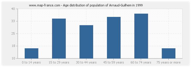 Age distribution of population of Arnaud-Guilhem in 1999