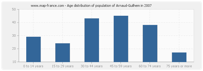 Age distribution of population of Arnaud-Guilhem in 2007