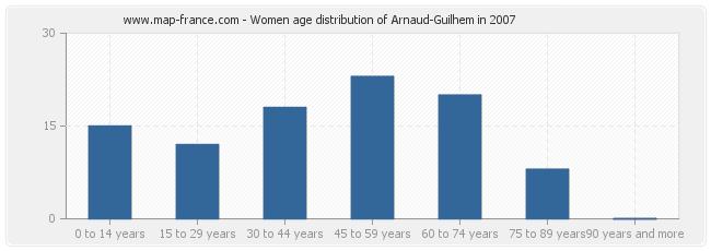 Women age distribution of Arnaud-Guilhem in 2007