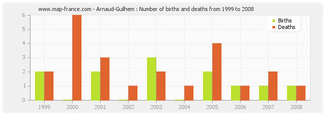 Arnaud-Guilhem : Number of births and deaths from 1999 to 2008
