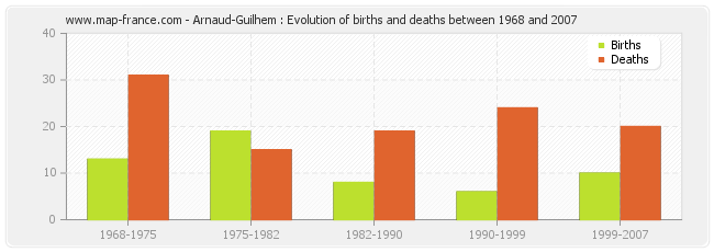 Arnaud-Guilhem : Evolution of births and deaths between 1968 and 2007