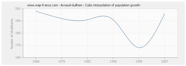 Arnaud-Guilhem : Cubic interpolation of population growth