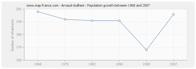 Population Arnaud-Guilhem