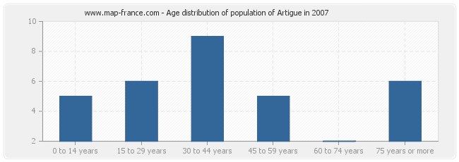 Age distribution of population of Artigue in 2007