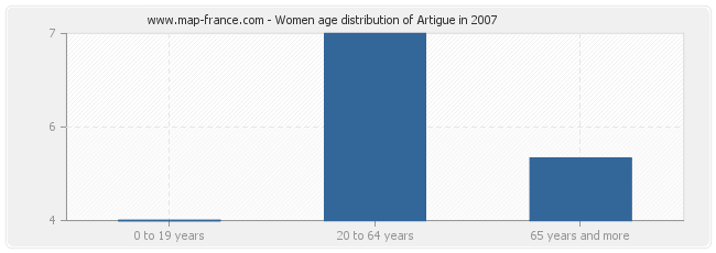 Women age distribution of Artigue in 2007