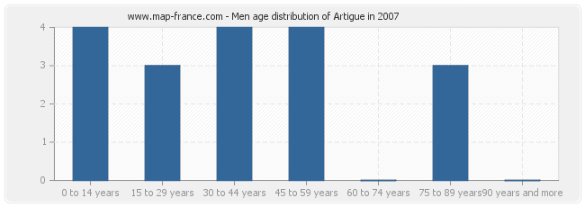 Men age distribution of Artigue in 2007