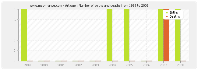 Artigue : Number of births and deaths from 1999 to 2008