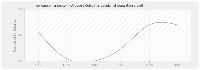 Artigue : Cubic interpolation of population growth
